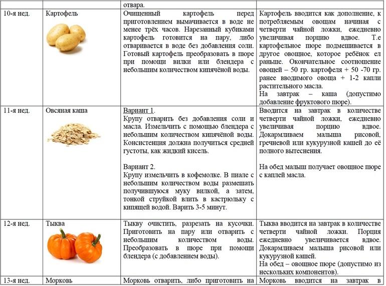 Картошка доступна, ее легко купить или вырастить на участке.