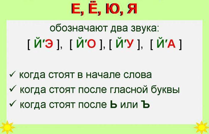 звуковой анализ слова азбука схема