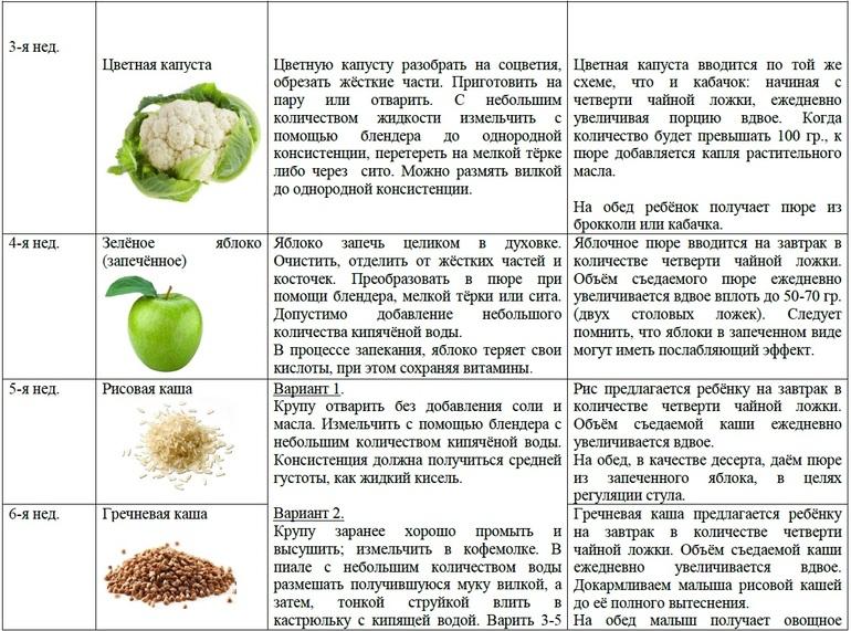 Если вы хотите сделать микс из картофельного пюре с другими овощами или мясом, лучше повременить до месяцев.